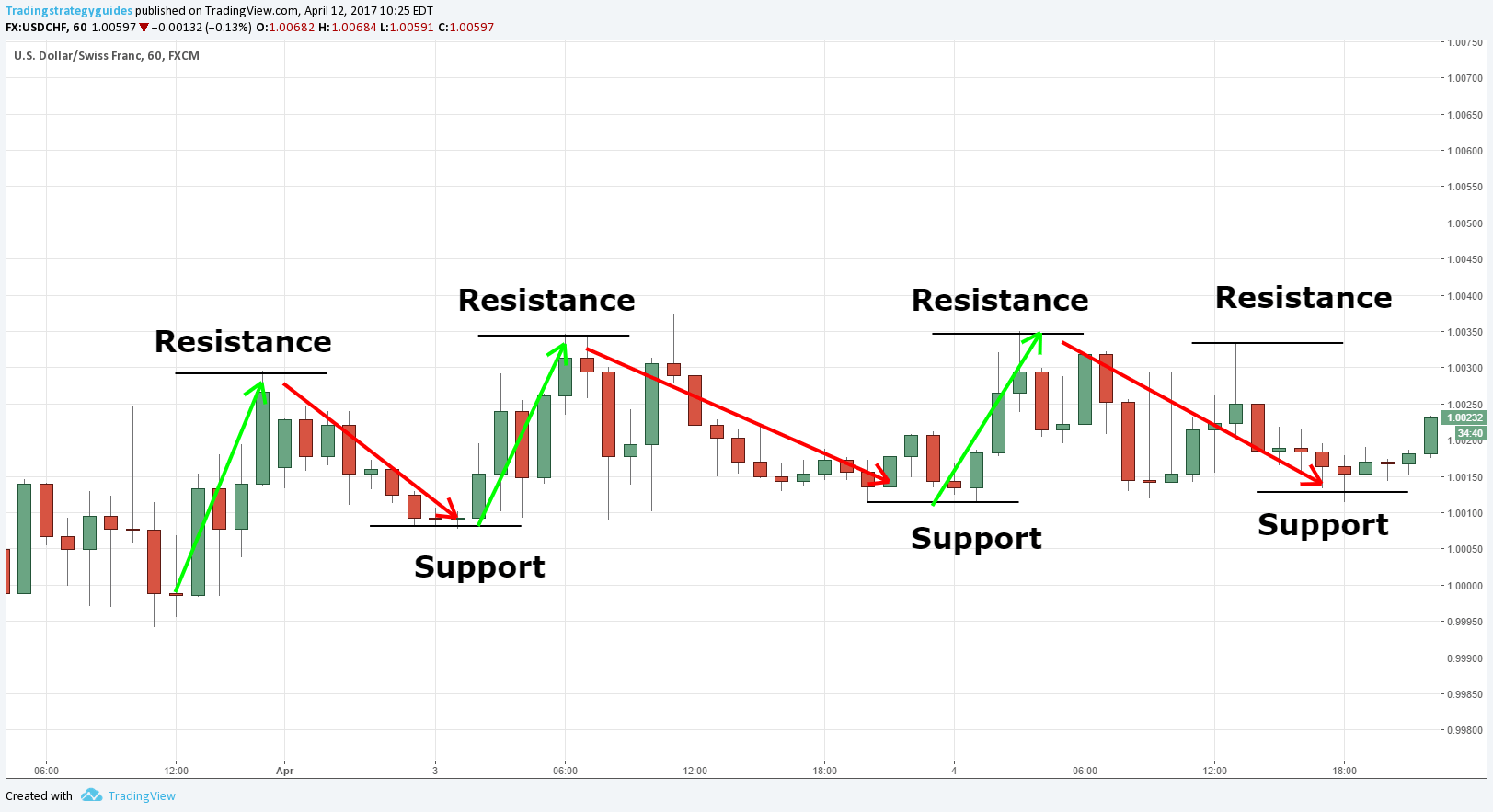 support-and-resistance-trading-example.png